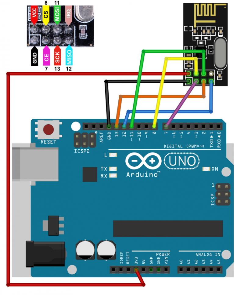 Diagrama de conexión con un NRF24L01