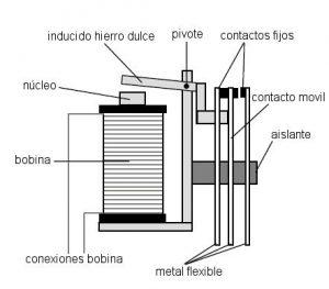 Diagrama de un relevador