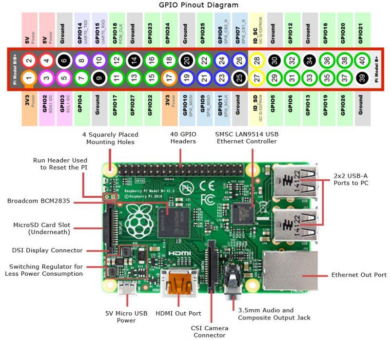 Diagrama de entradas y pines del Raspberry Pi 2 Modelo B
