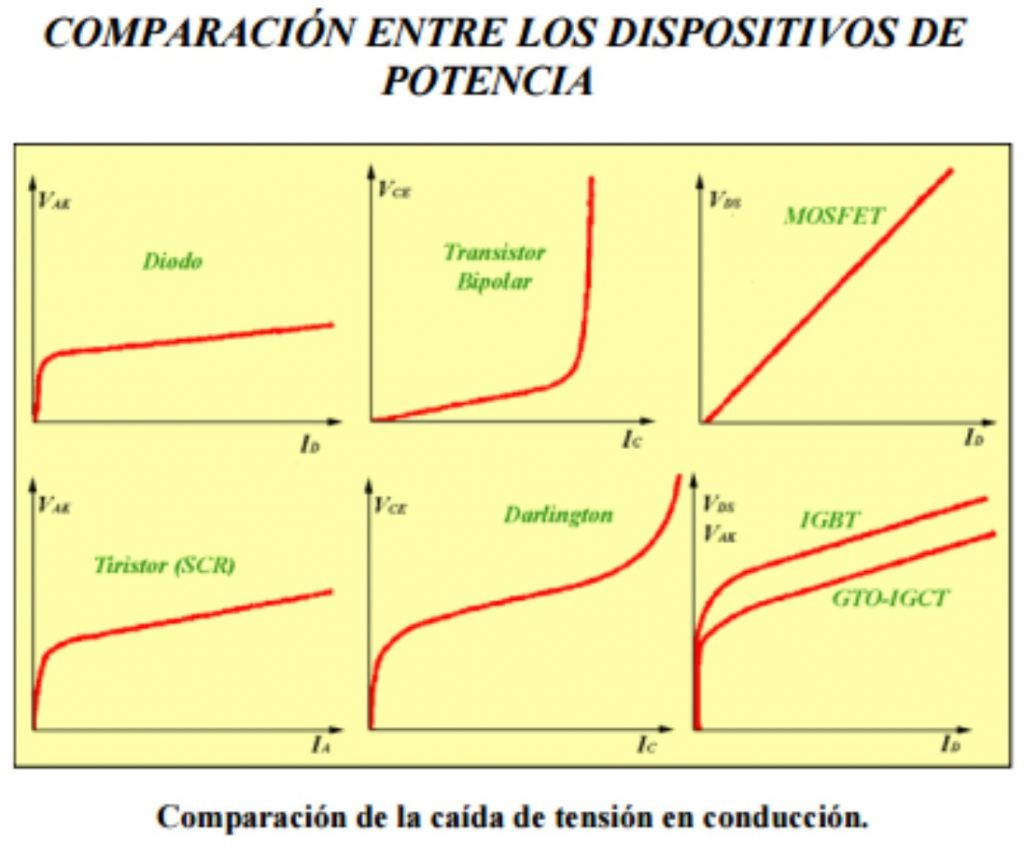 Cuadro comparativo de transistores