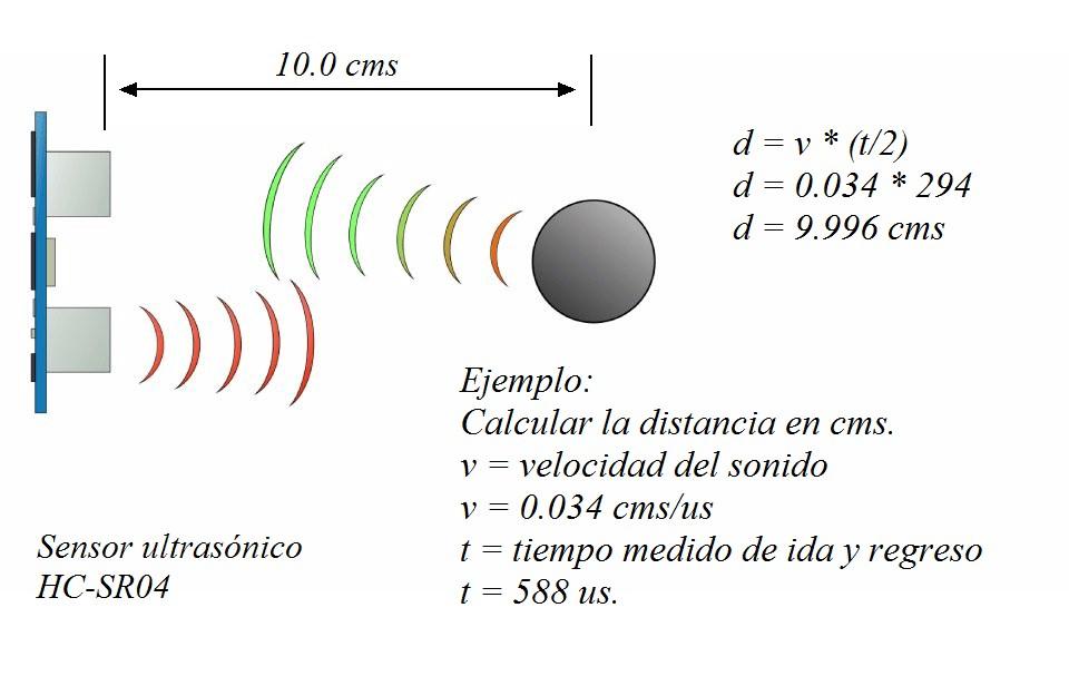 CALCULO de Distancia HC-SR04