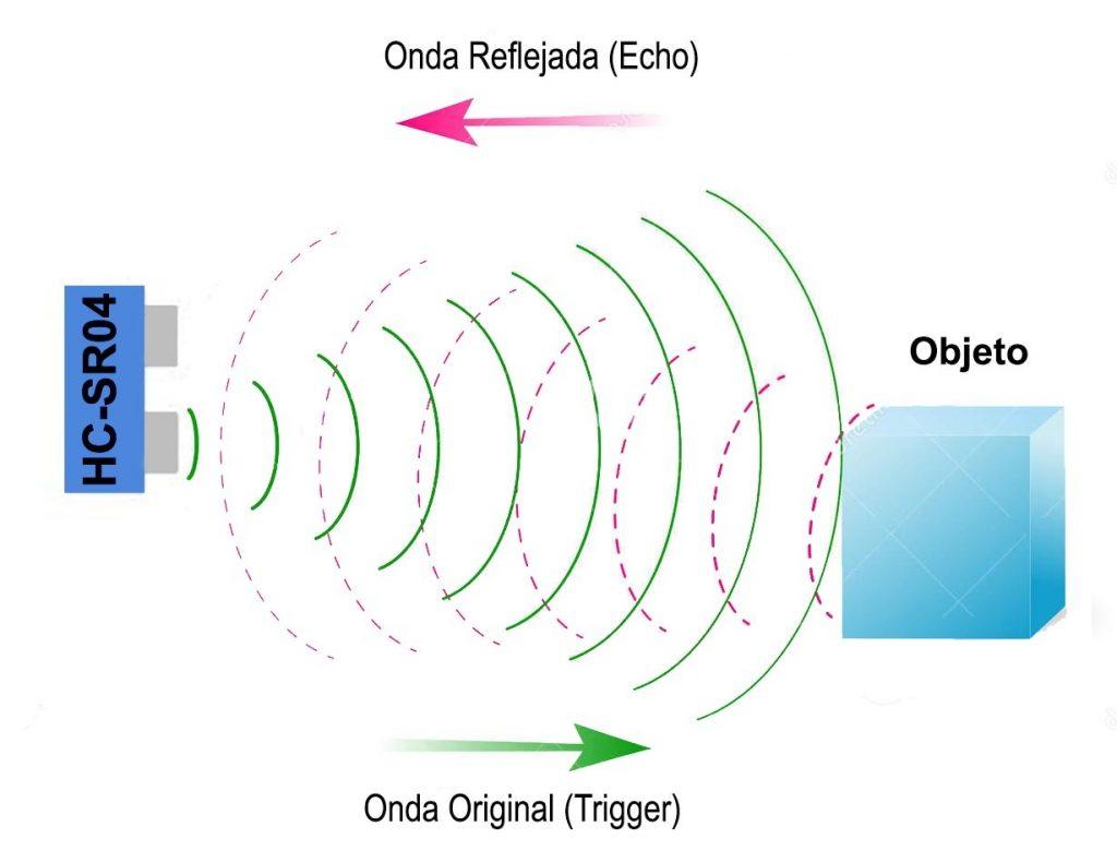 aspectos técnicos Ultrasonico