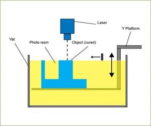 tina de fotopolimerización
