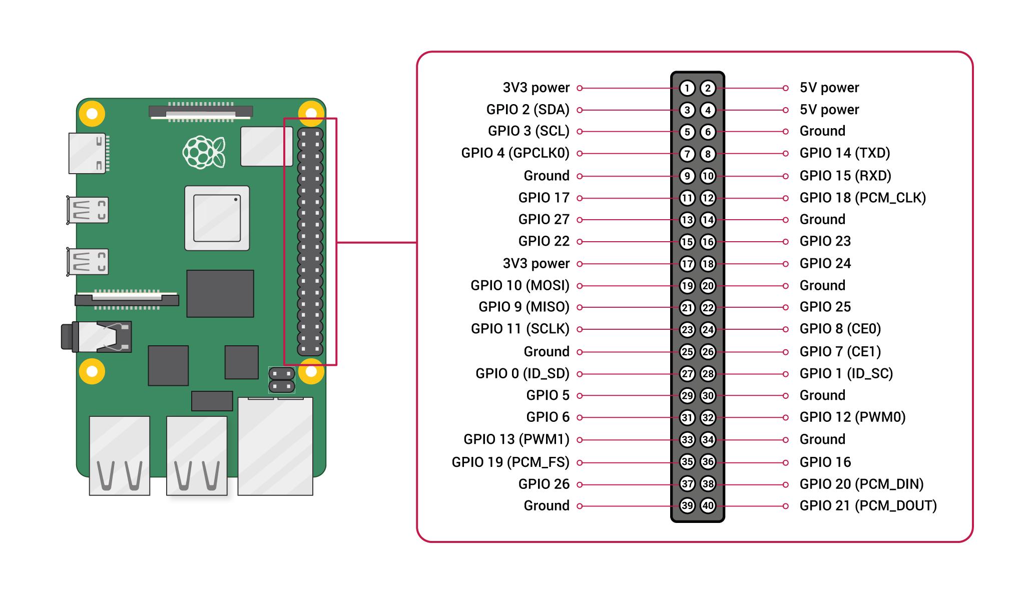 Diagrama de pines de la Raspberry Pi 1 Modelo B+